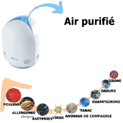 AirFree P125, purificateur d'air