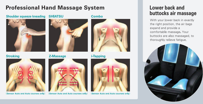 Schéma des types de massage